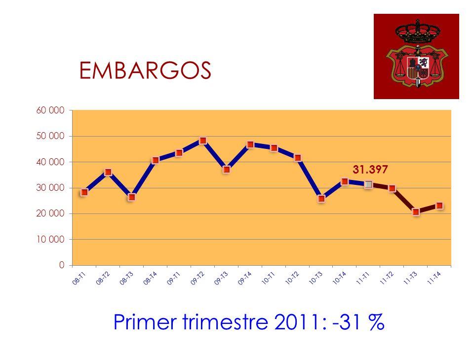 EMBARGOS Primer trimestre 2011: -31 %