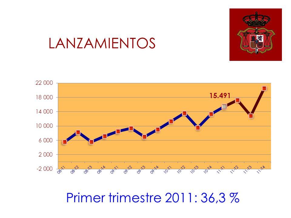 LANZAMIENTOS Primer trimestre 2011: 36,3 %