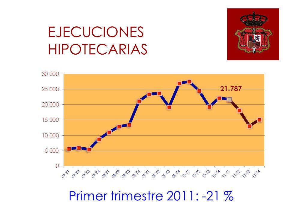 EJECUCIONES HIPOTECARIAS Primer trimestre 2011: -21 %