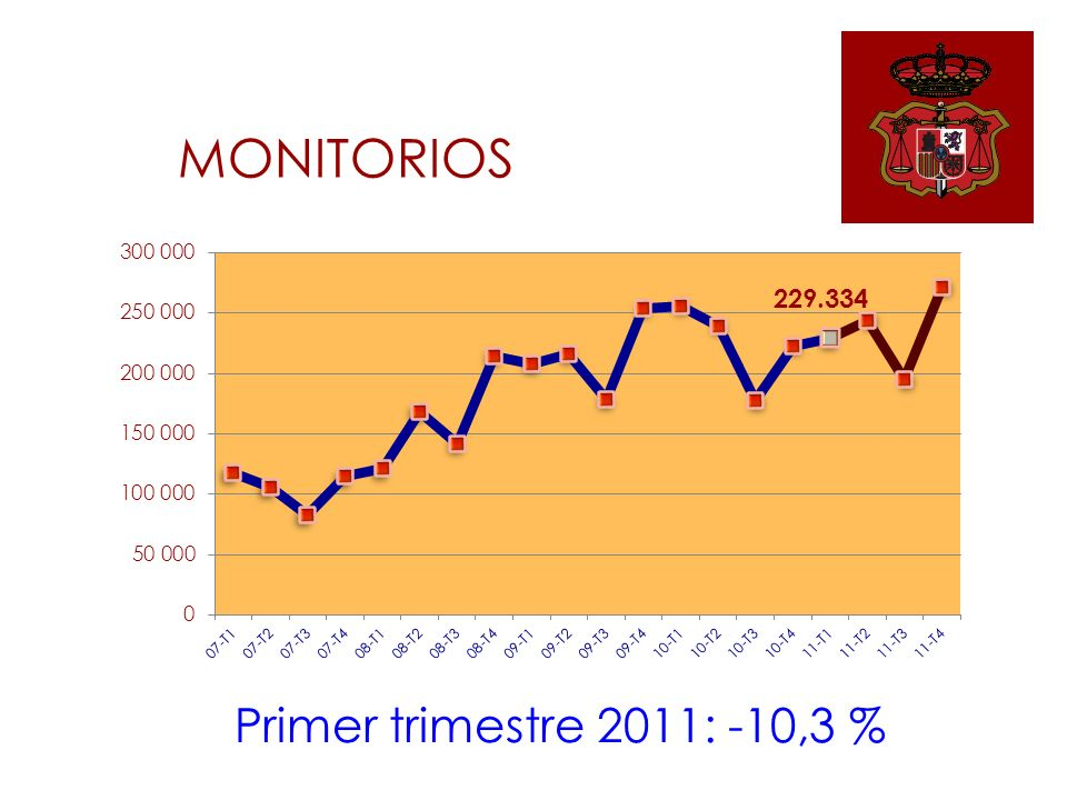 MONITORIOS Primer trimestre 2011: -10,3 %