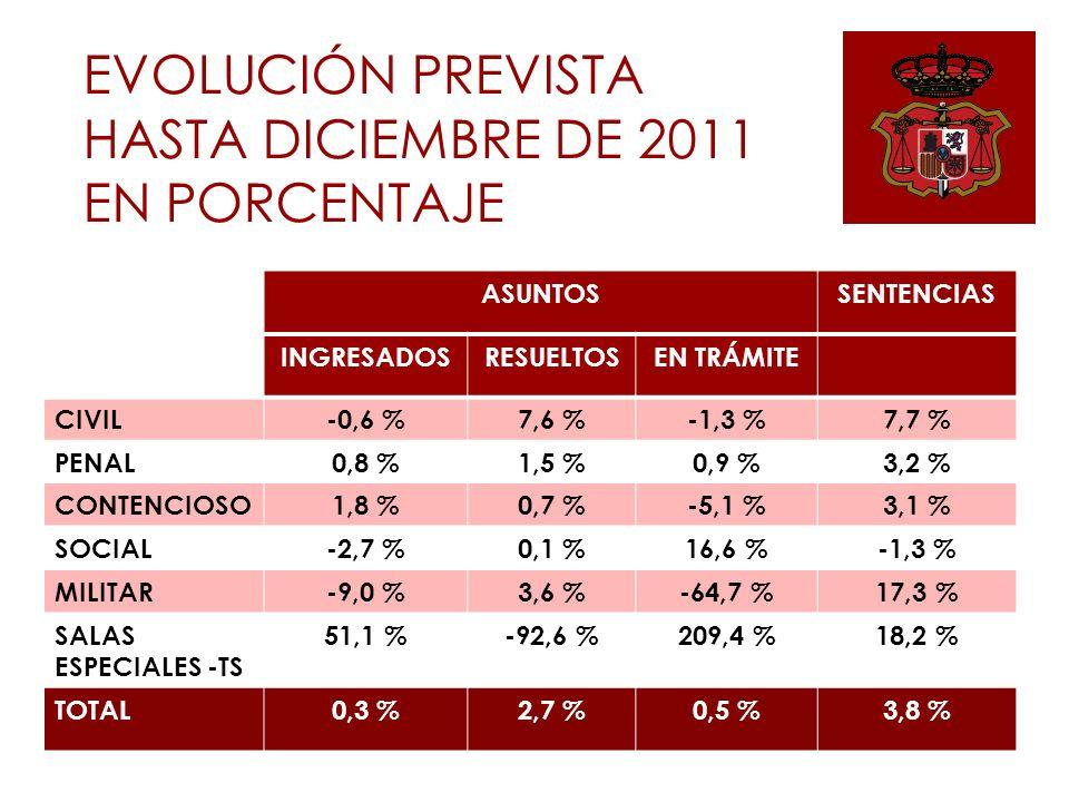 ASUNTOSSENTENCIAS INGRESADOSRESUELTOSEN TRÁMITE CIVIL-0,6 %7,6 %-1,3 %7,7 % PENAL0,8 %1,5 %0,9 %3,2 % CONTENCIOSO1,8 %0,7 %-5,1 %3,1 % SOCIAL-2,7 %0,1 %16,6 %-1,3 % MILITAR-9,0 %3,6 %-64,7 %17,3 % SALAS ESPECIALES -TS 51,1 %-92,6 %209,4 %18,2 % TOTAL0,3 %2,7 %0,5 %3,8 % EVOLUCIÓN PREVISTA HASTA DICIEMBRE DE 2011 EN PORCENTAJE