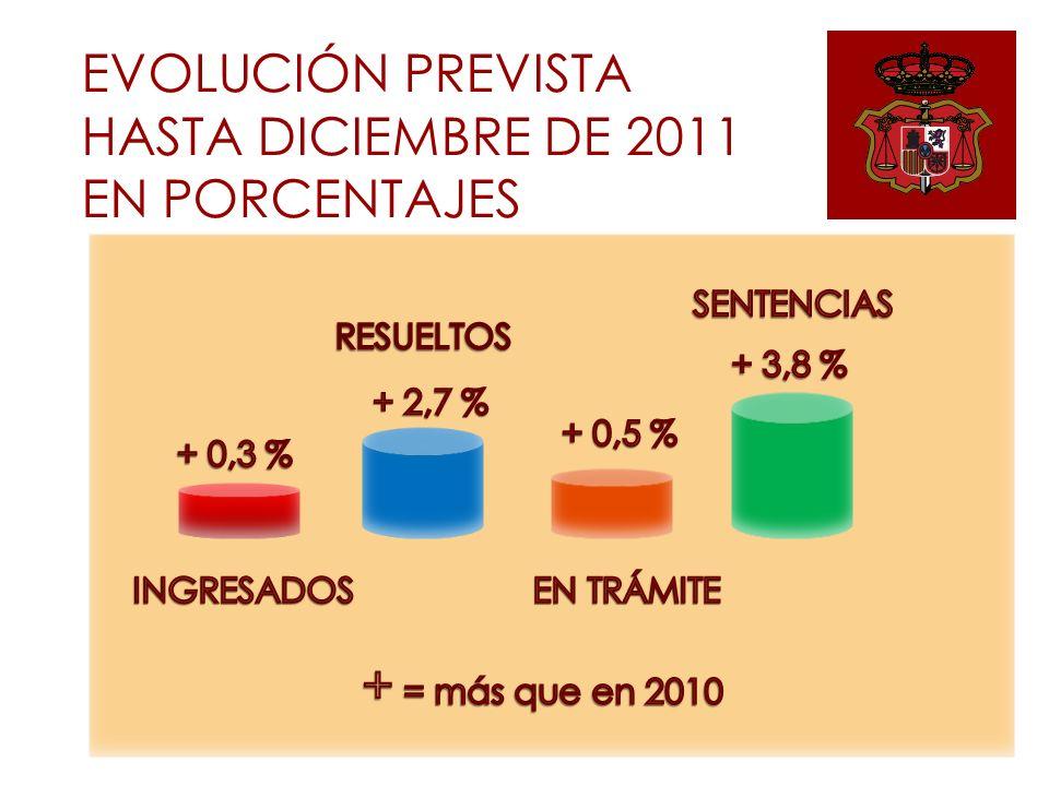 EVOLUCIÓN PREVISTA HASTA DICIEMBRE DE 2011 EN PORCENTAJES