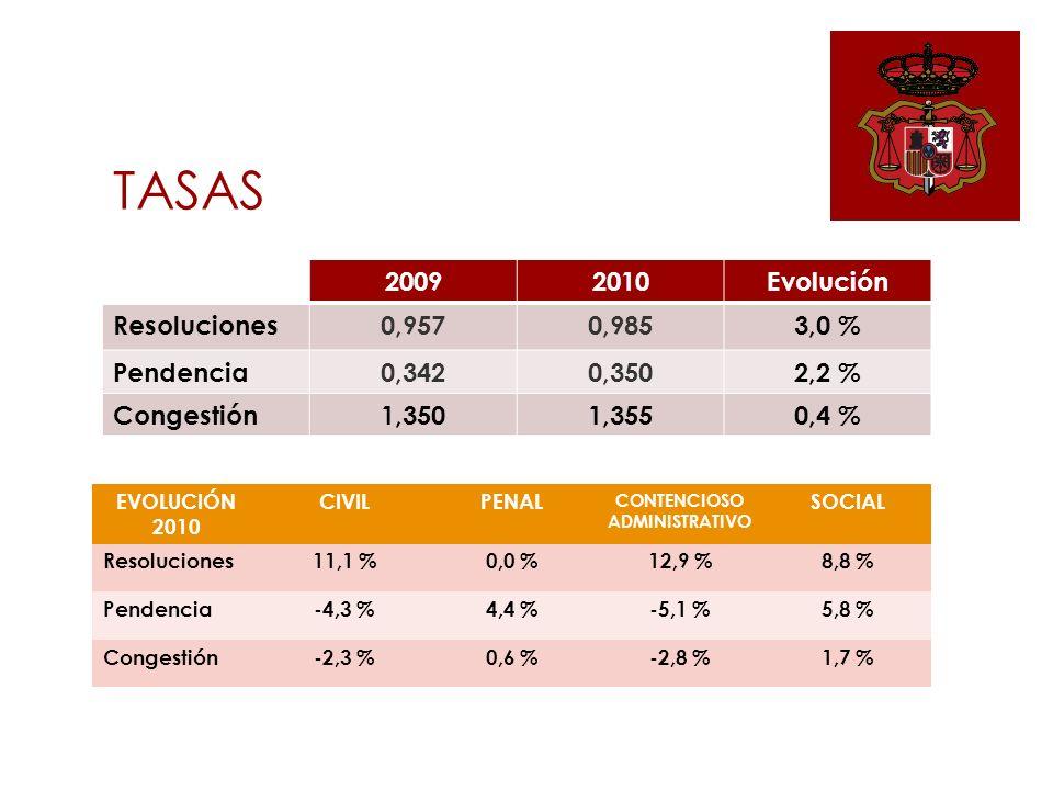 20092010Evolución Resoluciones0,9570,9853,0 % Pendencia0,3420,3502,2 % Congestión1,3501,3550,4 % TASAS EVOLUCIÓN 2010 CIVILPENAL CONTENCIOSO ADMINISTRATIVO SOCIAL Resoluciones11,1 %0,0 %12,9 %8,8 % Pendencia-4,3 %4,4 %-5,1 %5,8 % Congestión-2,3 %0,6 %-2,8 %1,7 %