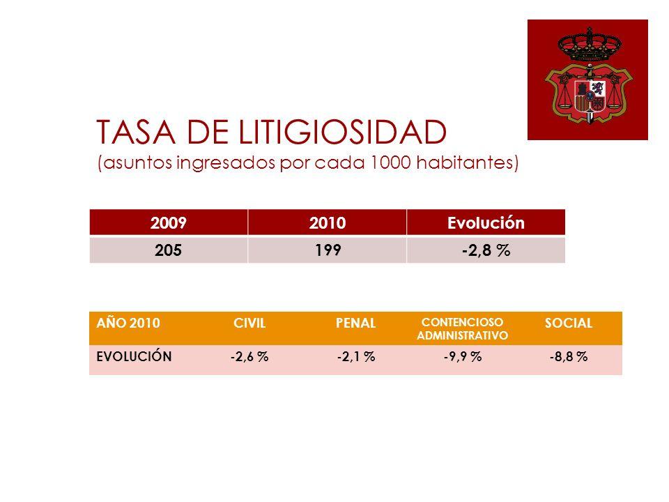 TASA DE LITIGIOSIDAD (asuntos ingresados por cada 1000 habitantes) 20092010Evolución 205199-2,8 % AÑO 2010CIVILPENAL CONTENCIOSO ADMINISTRATIVO SOCIAL EVOLUCIÓN-2,6 %-2,1 %-9,9 %-8,8 %