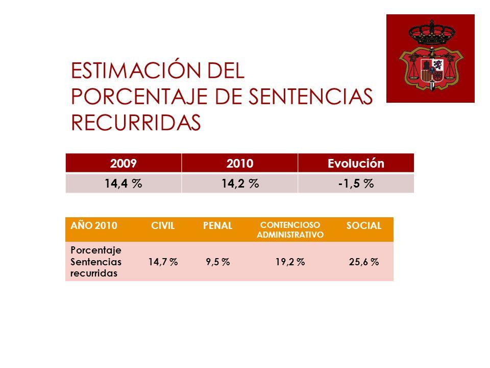 ESTIMACIÓN DEL PORCENTAJE DE SENTENCIAS RECURRIDAS AÑO 2010CIVILPENAL CONTENCIOSO ADMINISTRATIVO SOCIAL Porcentaje Sentencias recurridas 14,7 %9,5 %19,2 %25,6 % 20092010Evolución 14,4 %14,2 %-1,5 %
