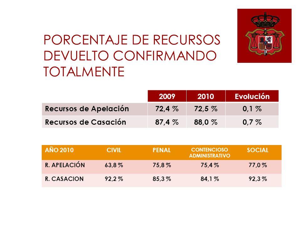 20092010Evolución 1ª Instancia3,074,19,1 2ª Instancia5,05,13,7 Supremo14,312,6-11,6 DURACIONES MEDIAS ESTIMADAS (En meses) EVOLUCIÓN AÑO 2010 CIVILPENAL CONTENCIOSO ADMINISTRATIVO SOCIAL 1ª Instancia6,3 %4,0 %3,3 %11,8 % 2ª Instancia5,3 %0,8 %16,2 %-5,7 % Supremo-26,9 %-9,7 %-5,7 %-11,7 %