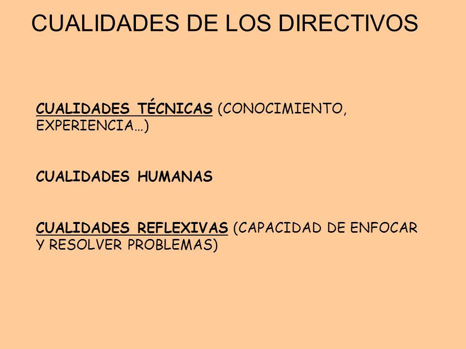CUALIDADES DE LOS DIRECTIVOS CUALIDADES TÉCNICAS (CONOCIMIENTO, EXPERIENCIA…) CUALIDADES HUMANAS CUALIDADES REFLEXIVAS (CAPACIDAD DE ENFOCAR Y RESOLVE