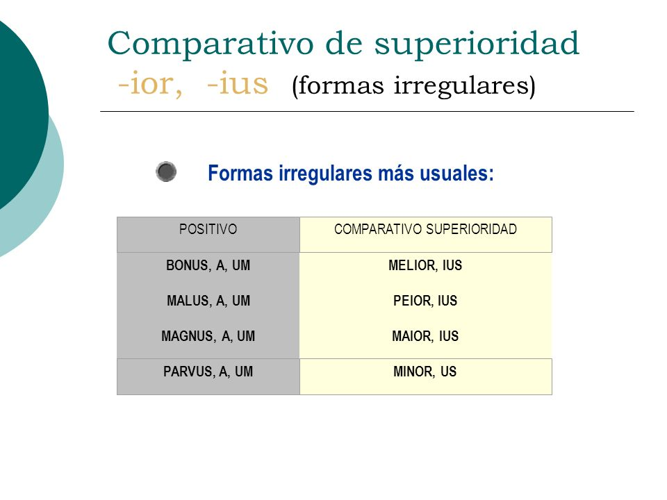 Comparativo de superioridad -ior, -ius (formas regulares) CASOS DECLINACIÓN CON SUFIJO IOR / IUS SINGULARPLURAL M. / F.NEUTROM. / F.NEUTRO NOMINATIVO