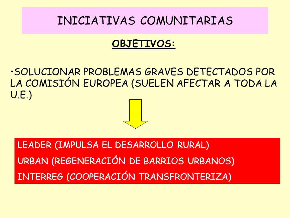 INICIATIVAS COMUNITARIAS OBJETIVOS: SOLUCIONAR PROBLEMAS GRAVES DETECTADOS POR LA COMISIÓN EUROPEA (SUELEN AFECTAR A TODA LA U.E.) LEADER (IMPULSA EL