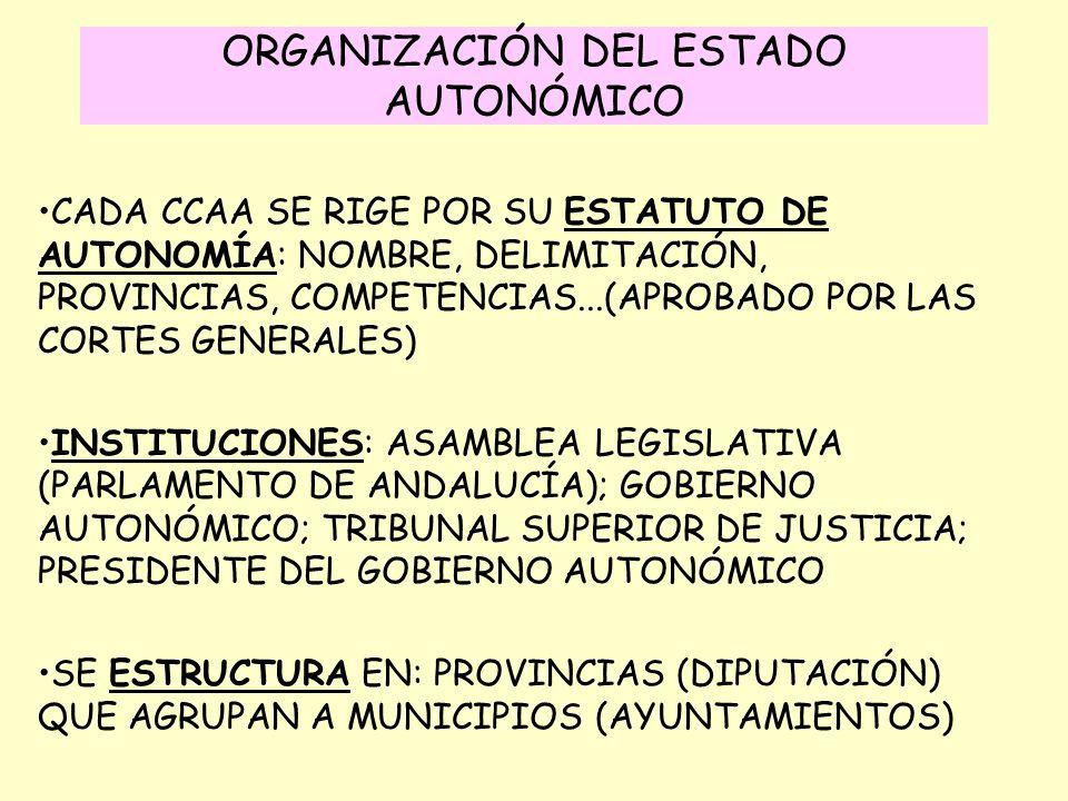 ORGANIZACIÓN DEL ESTADO AUTONÓMICO CADA CCAA SE RIGE POR SU ESTATUTO DE AUTONOMÍA: NOMBRE, DELIMITACIÓN, PROVINCIAS, COMPETENCIAS...(APROBADO POR LAS