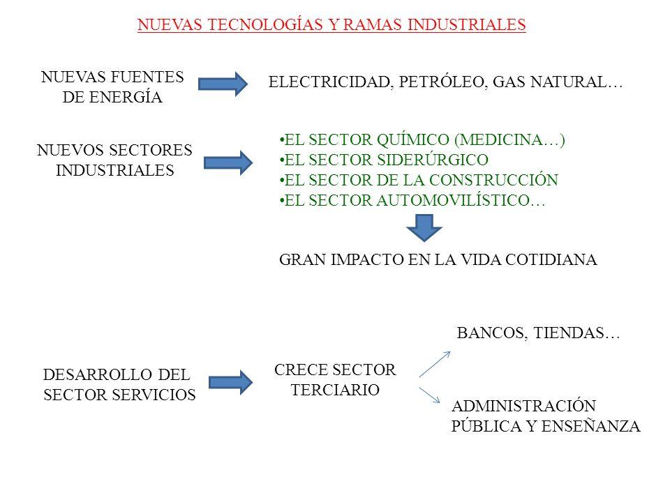 NUEVAS TECNOLOGÍAS Y RAMAS INDUSTRIALES NUEVAS FUENTES DE ENERGÍA ELECTRICIDAD, PETRÓLEO, GAS NATURAL… NUEVOS SECTORES INDUSTRIALES EL SECTOR QUÍMICO