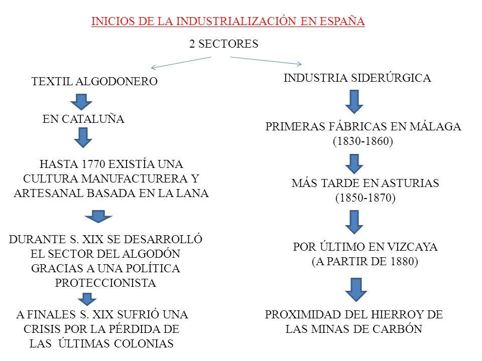 INICIOS DE LA INDUSTRIALIZACIÓN EN ESPAÑA 2 SECTORES TEXTIL ALGODONERO EN CATALUÑA HASTA 1770 EXISTÍA UNA CULTURA MANUFACTURERA Y ARTESANAL BASADA EN