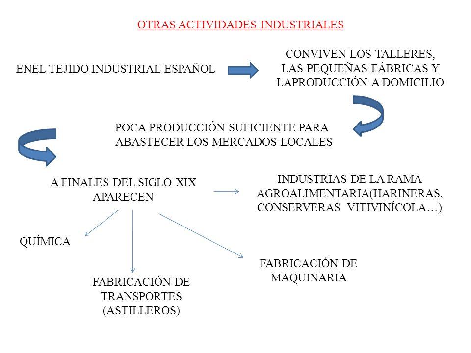 OTRAS ACTIVIDADES INDUSTRIALES CONVIVEN LOS TALLERES, LAS PEQUEÑAS FÁBRICAS Y LAPRODUCCIÓN A DOMICILIO ENEL TEJIDO INDUSTRIAL ESPAÑOL POCA PRODUCCIÓN