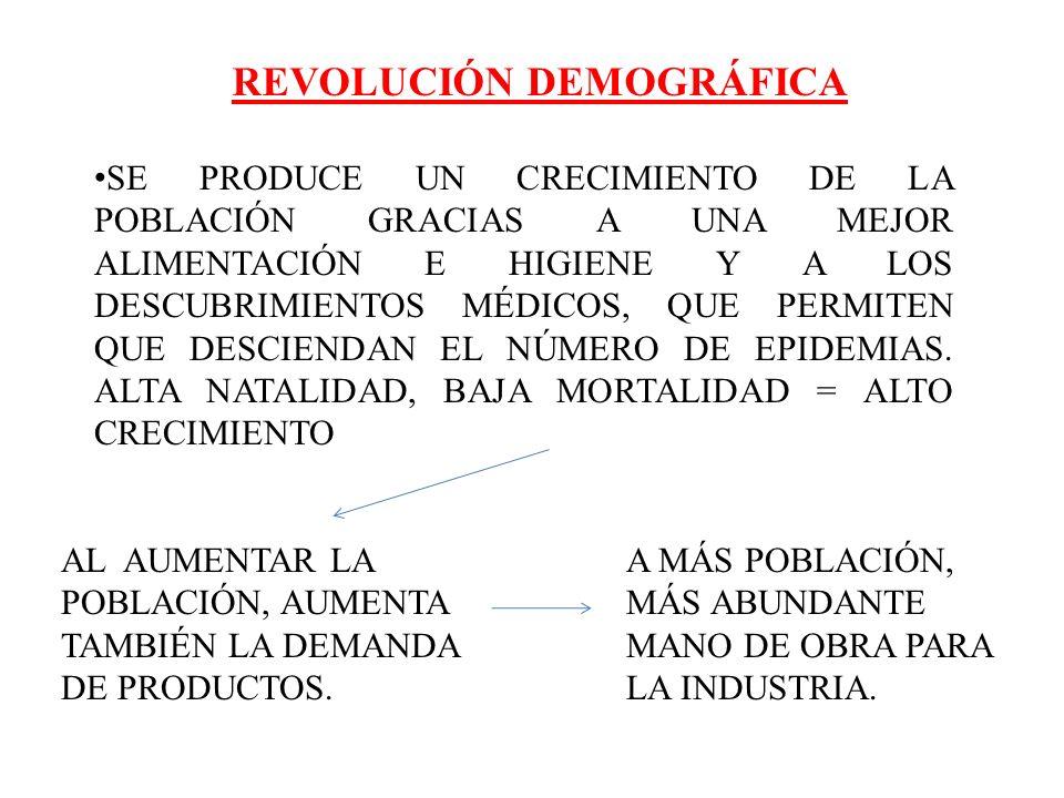 REVOLUCIÓN AGRARIA SE PASA DE UNA AGRICULTURA DE SUBSISTENCIA A UNA AGRICULTURA BASTANTE MÁS PRODUCTIVA (AGRICULTURA DE MERCADO): MÁS POBLACIÓN Y MANO DE OBRA ¿POR QUÉ SE PRODUCE ESTE CAMBIO.