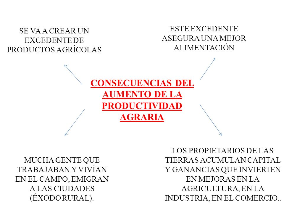 CONSECUENCIAS DEL AUMENTO DE LA PRODUCTIVIDAD AGRARIA MUCHA GENTE QUE TRABAJABAN Y VIVÍAN EN EL CAMPO, EMIGRAN A LAS CIUDADES (ÉXODO RURAL). SE VA A C