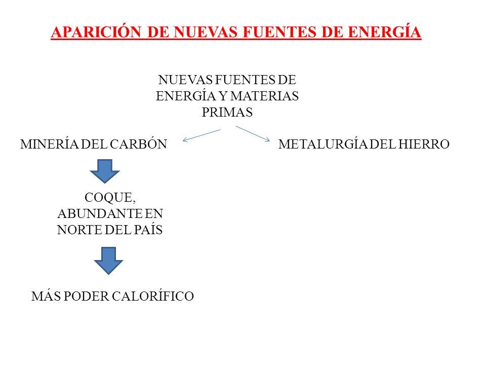 APARICIÓN DE NUEVAS FUENTES DE ENERGÍA NUEVAS FUENTES DE ENERGÍA Y MATERIAS PRIMAS MINERÍA DEL CARBÓNMETALURGÍA DEL HIERRO COQUE, ABUNDANTE EN NORTE D