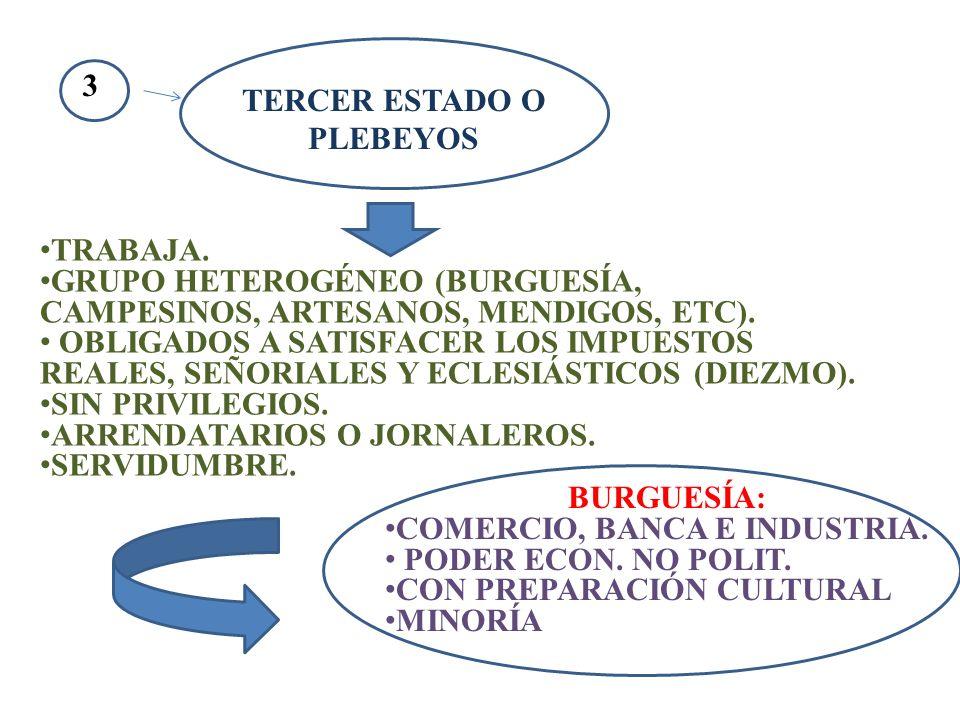 3 TERCER ESTADO O PLEBEYOS TRABAJA. GRUPO HETEROGÉNEO (BURGUESÍA, CAMPESINOS, ARTESANOS, MENDIGOS, ETC). OBLIGADOS A SATISFACER LOS IMPUESTOS REALES,