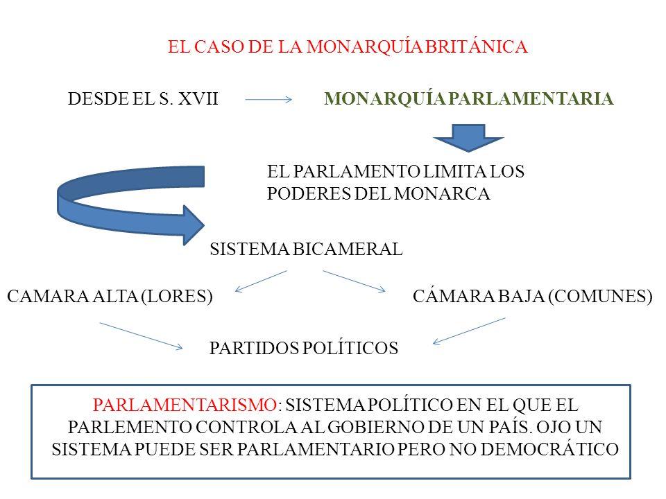 EL CASO DE LA MONARQUÍA BRITÁNICA DESDE EL S. XVIIMONARQUÍA PARLAMENTARIA EL PARLAMENTO LIMITA LOS PODERES DEL MONARCA SISTEMA BICAMERAL CAMARA ALTA (