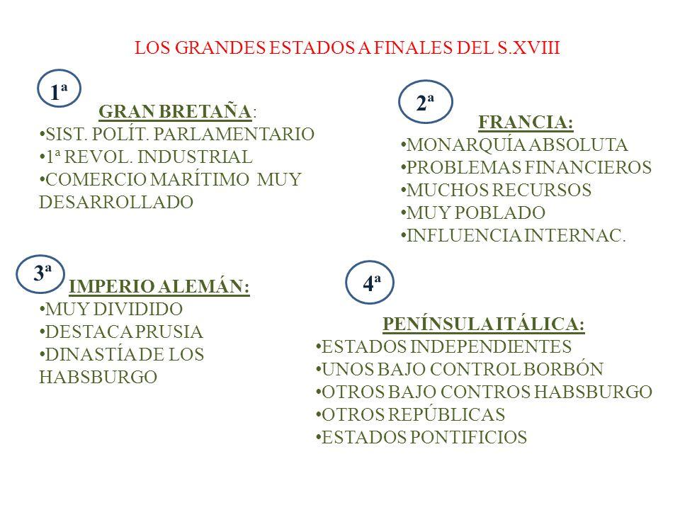 LOS GRANDES ESTADOS A FINALES DEL S.XVIII GRAN BRETAÑA: SIST. POLÍT. PARLAMENTARIO 1ª REVOL. INDUSTRIAL COMERCIO MARÍTIMO MUY DESARROLLADO FRANCIA: MO