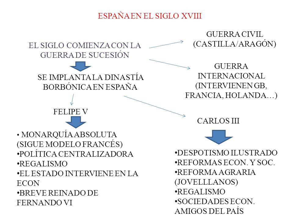 ESPAÑA EN EL SIGLO XVIII EL SIGLO COMIENZA CON LA GUERRA DE SUCESIÓN GUERRA CIVIL (CASTILLA/ARAGÓN) GUERRA INTERNACIONAL (INTERVIENEN GB, FRANCIA, HOL