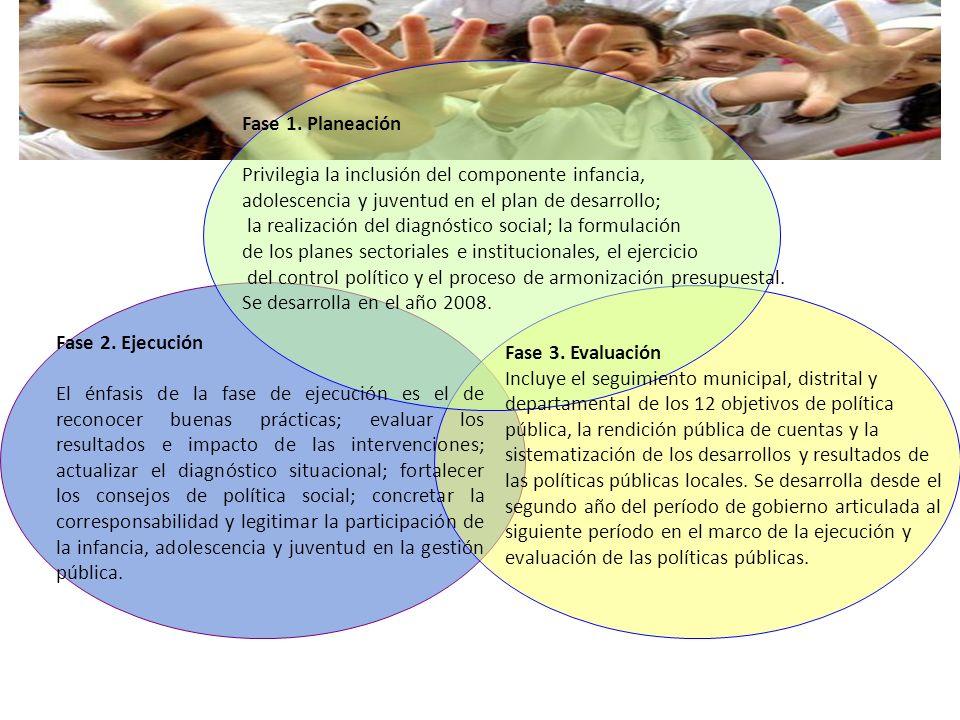 Fase 1. Planeación Privilegia la inclusión del componente infancia, adolescencia y juventud en el plan de desarrollo; la realización del diagnóstico s
