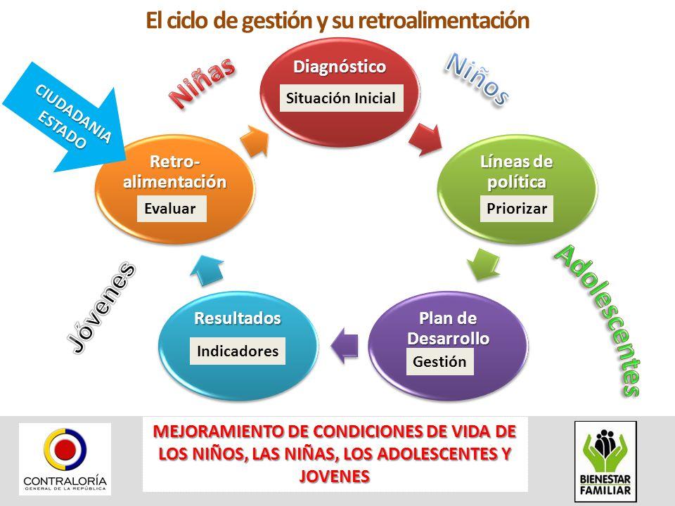 Diagnóstico Líneas de política Plan de Desarrollo Resultados Retro- alimentación El ciclo de gestión y su retroalimentación Situación Inicial Prioriza