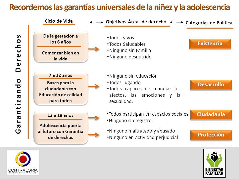 Recordemos las garantías universales de la niñez y la adolescencia Ciclo de Vida Categorías de Política Garantizando Derechos Objetivos Áreas de derec