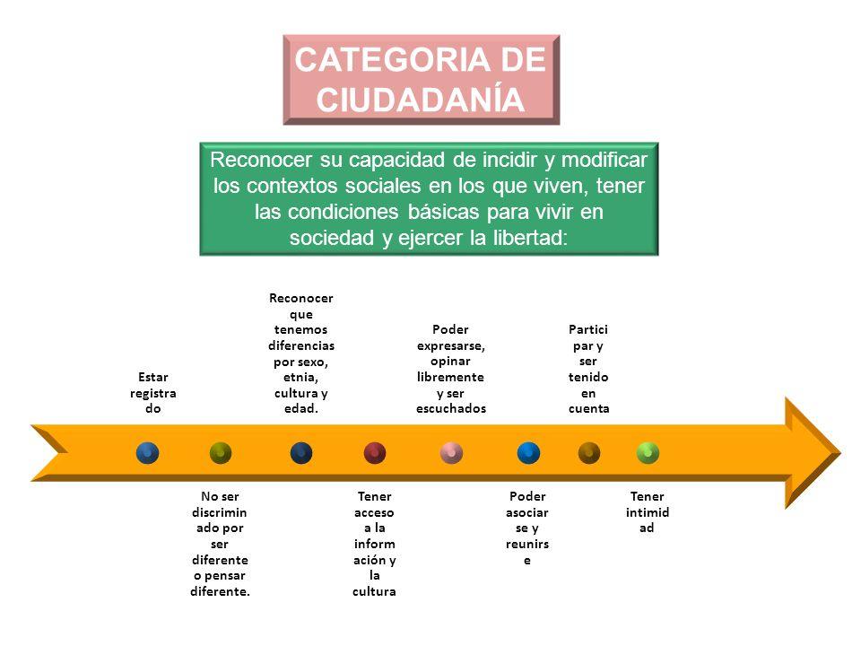 CATEGORIA DE CIUDADANÍA Reconocer su capacidad de incidir y modificar los contextos sociales en los que viven, tener las condiciones básicas para vivi