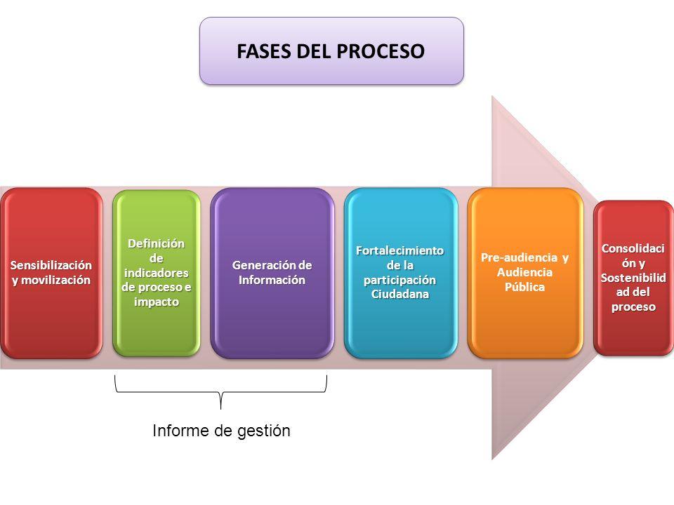 FASES DEL PROCESO Informe de gestión