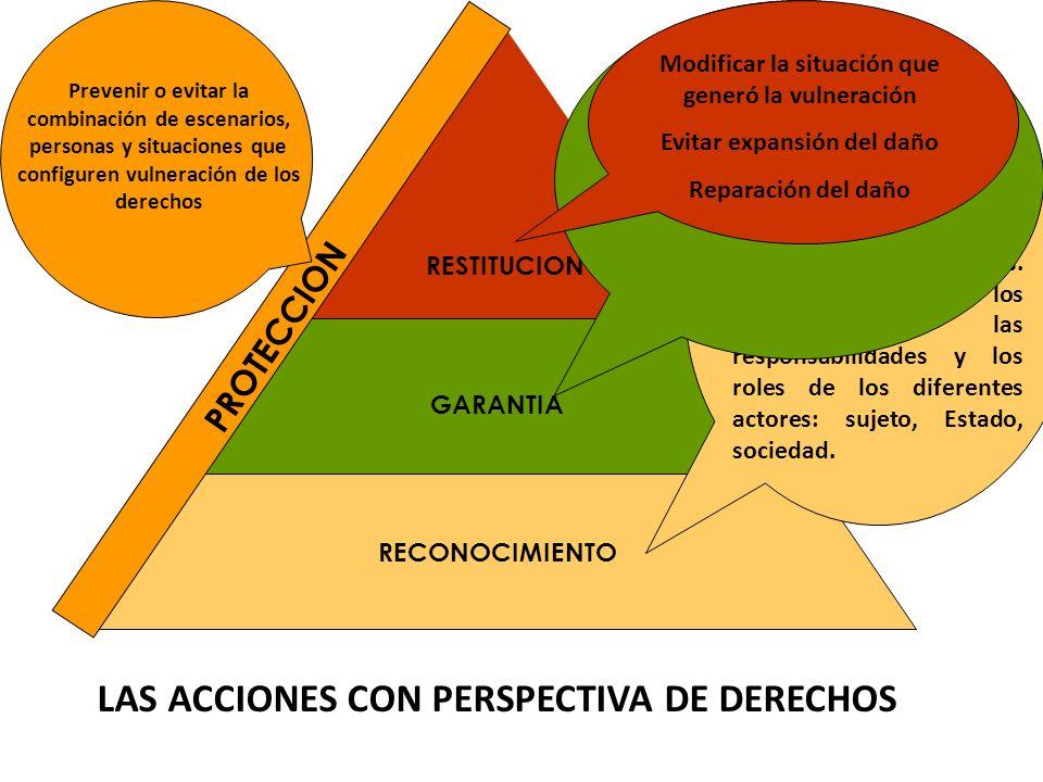 LAS ACCIONES CON PERSPECTIVA DE DERECHOS RECONOCIMIENTO RESTITUCION GARANTIA PROTECCION Promoción de la titularidad de los derechos y de las formas de