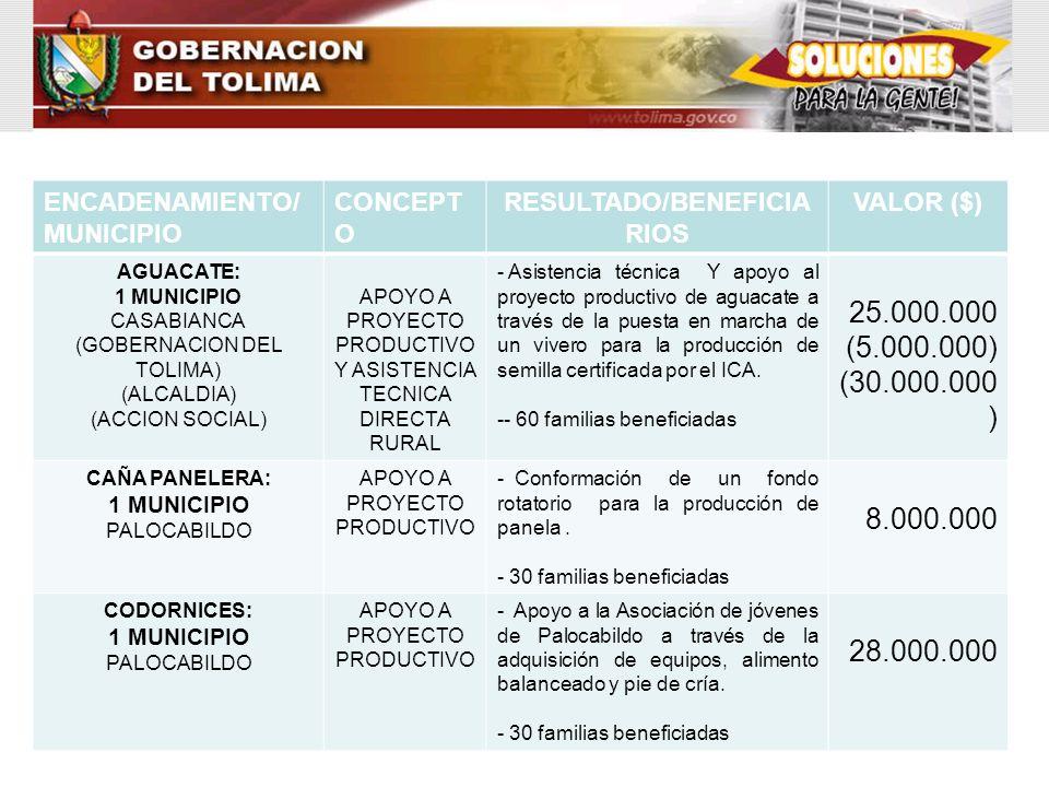 ENCADENAMIENTO/ MUNICIPIO CONCEPT O RESULTADO/BENEFICIA RIOS VALOR ($) AGUACATE: 1 MUNICIPIO CASABIANCA (GOBERNACION DEL TOLIMA) (ALCALDIA) (ACCION SO