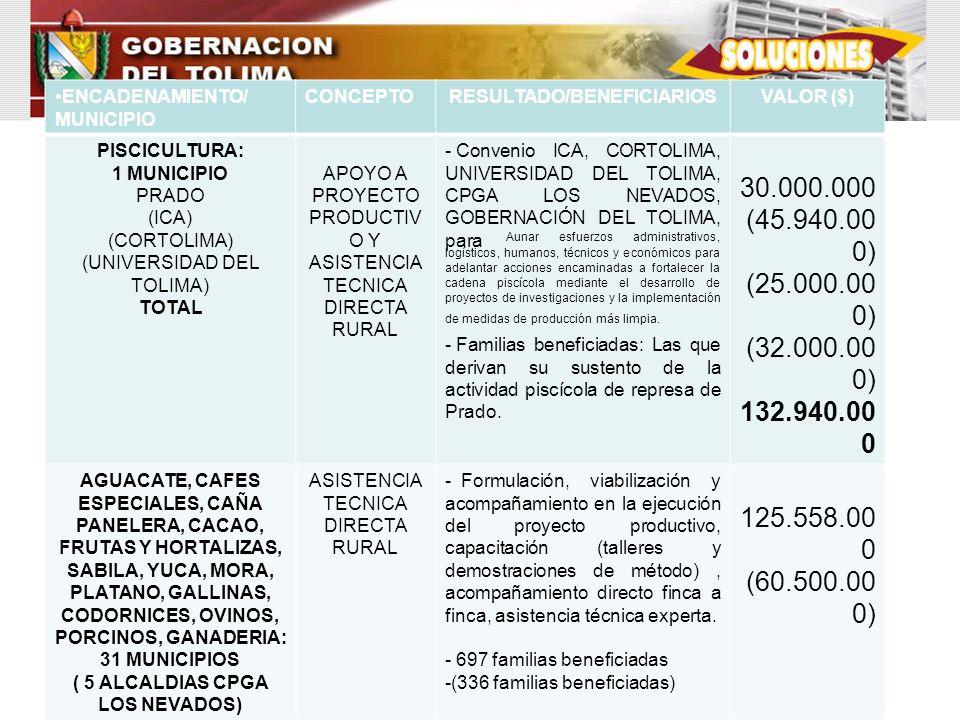 ENCADENAMIENTO/ MUNICIPIO CONCEPTORESULTADO/BENEFICIARIOSVALOR ($) PISCICULTURA: 1 MUNICIPIO PRADO (ICA) (CORTOLIMA) (UNIVERSIDAD DEL TOLIMA) TOTAL AP