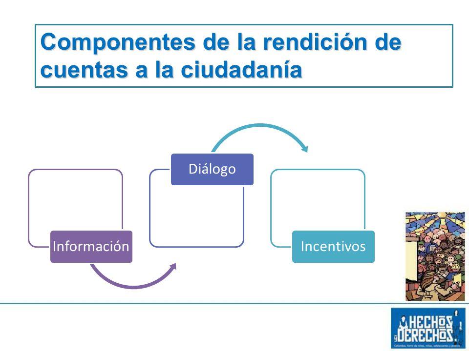 InformaciónDiálogoIncentivos Componentes de la rendición de cuentas a la ciudadanía