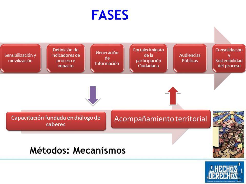 Sensibilización y movilización Definición de indicadores de proceso e impacto Generación de Información Fortalecimiento de la participación Ciudadana