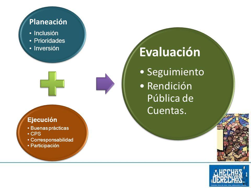 Planeación Inclusión Prioridades Inversión Ejecución Buenas prácticas CPS Corresponsabilidad Participación Evaluación Seguimiento Rendición Pública de