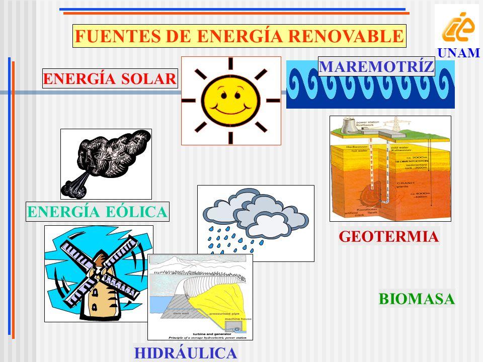 FUENTES DE ENERGÍA RENOVABLE ENERGÍA SOLAR ENERGÍA EÓLICA HIDRÁULICA GEOTERMIA MAREMOTRÍZ BIOMASA UNAM