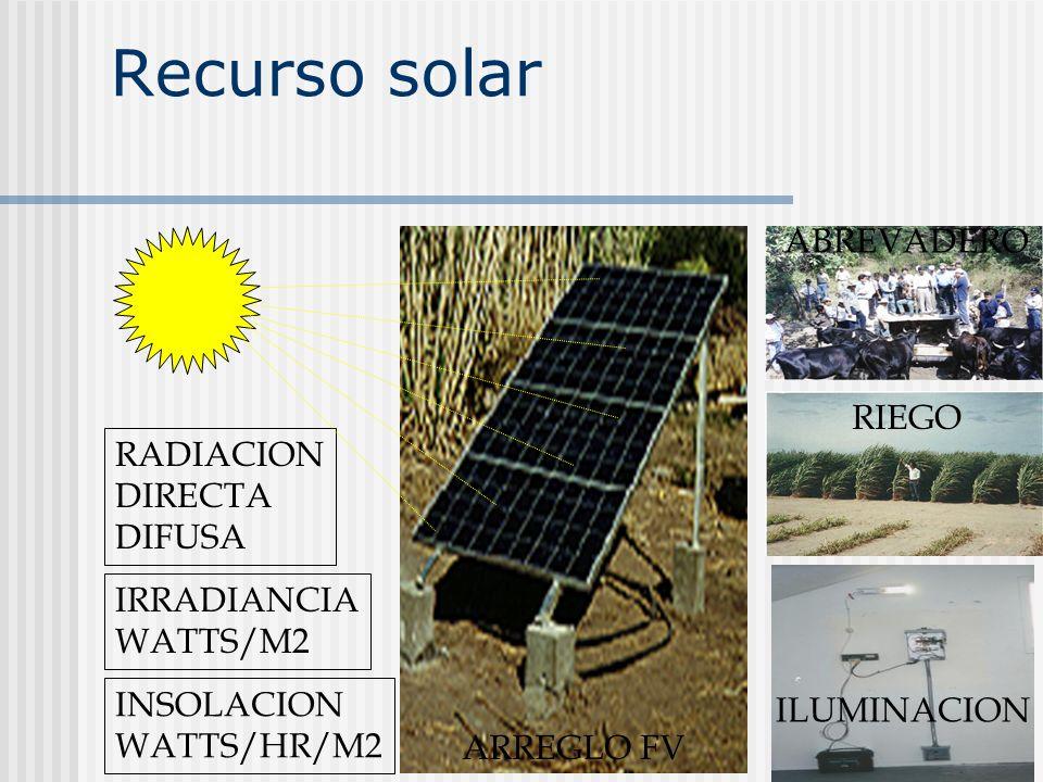 Recurso solar RADIACION DIRECTA DIFUSA IRRADIANCIA WATTS/M2 INSOLACION WATTS/HR/M2 ARREGLO FV ABREVADERO RIEGO ILUMINACION