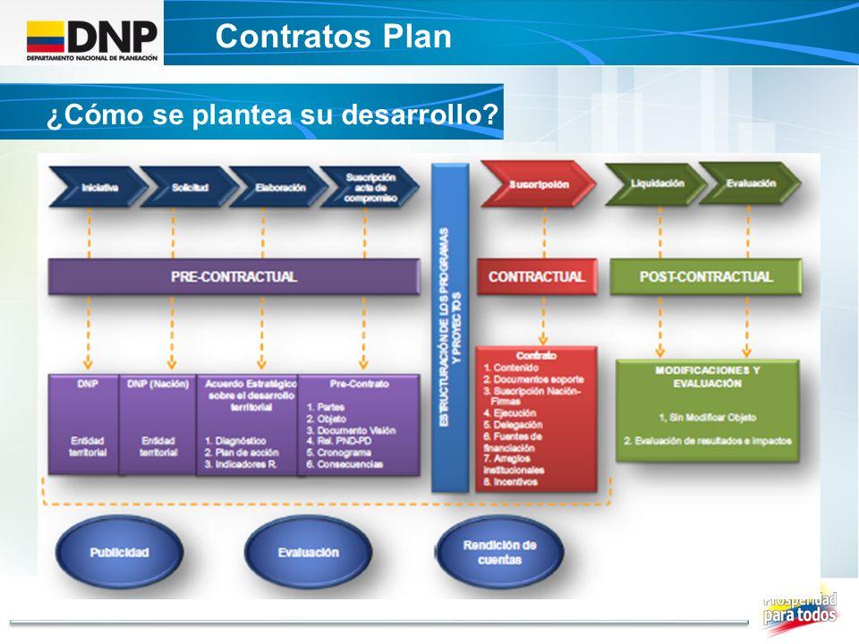 Contratos Plan DECRETO UNICO CONTRATOS PLAN ¿Cómo se plantea su desarrollo?