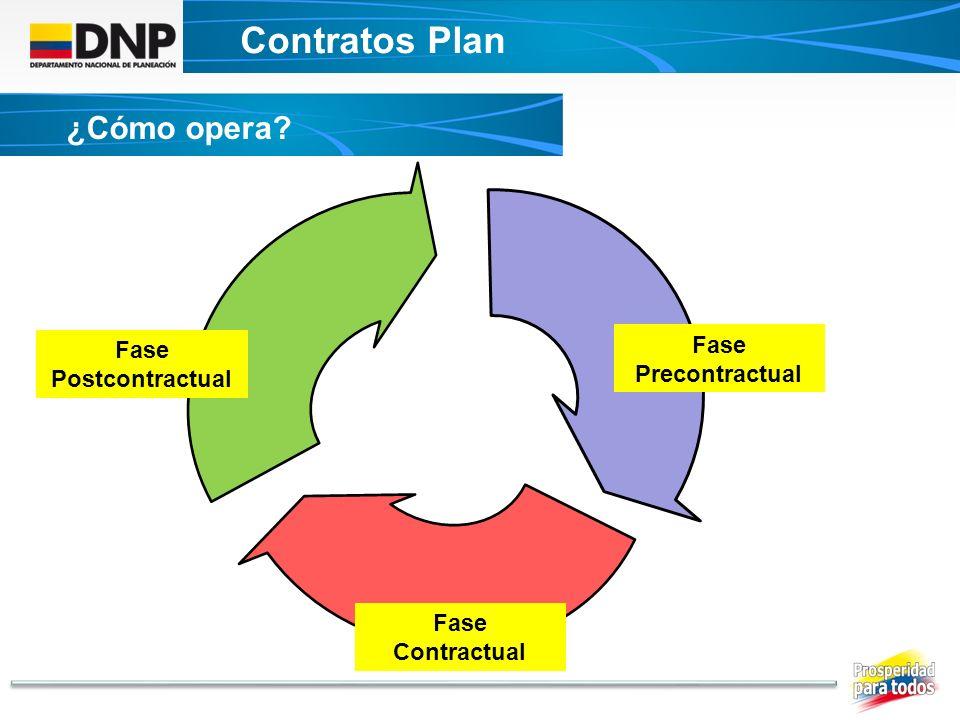 Contratos Plan DECRETO UNICO CONTRATOS PLAN ¿Cómo opera? Fase Precontractual Fase Contractual Fase Postcontractual