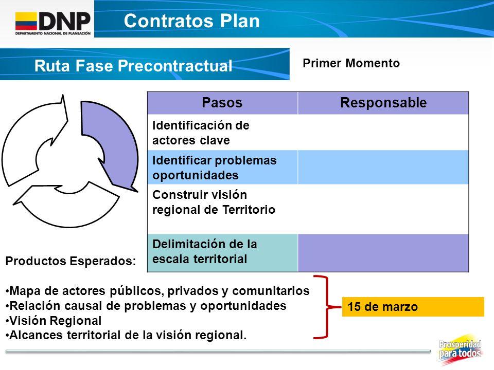 Contratos Plan DECRETO UNICO CONTRATOS PLAN Ruta Fase Precontractual PasosResponsable Identificación de actores clave Identificar problemas oportunida