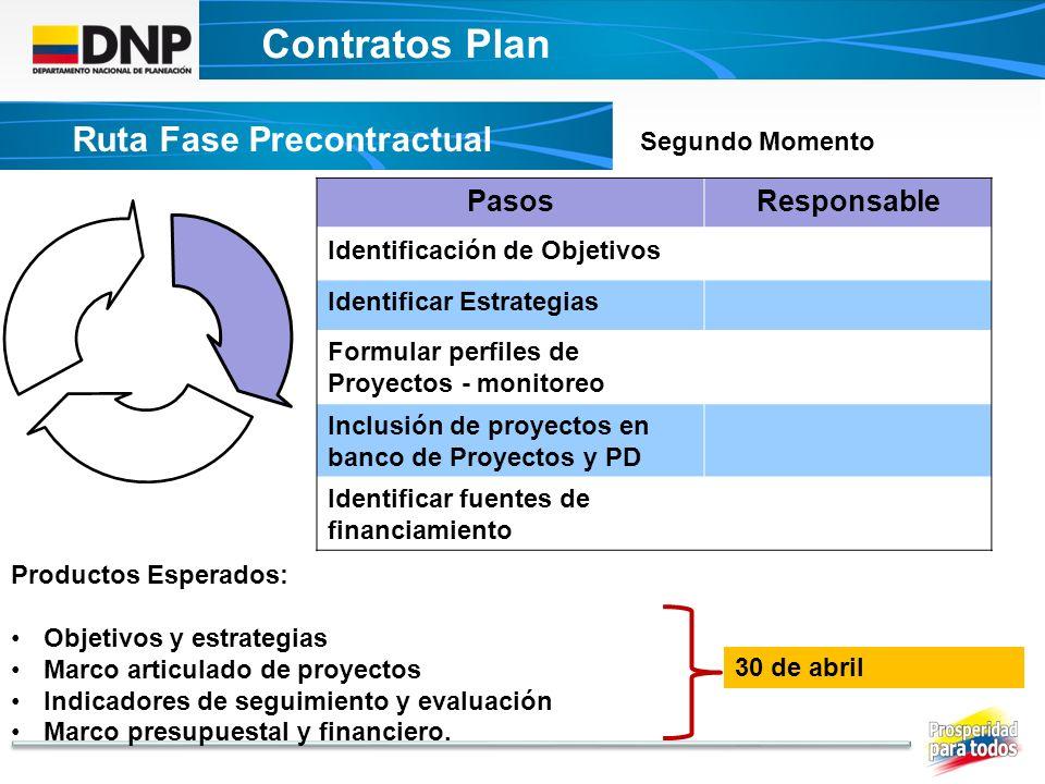 Contratos Plan DECRETO UNICO CONTRATOS PLAN Ruta Fase Precontractual PasosResponsable Identificación de Objetivos Identificar Estrategias Formular per