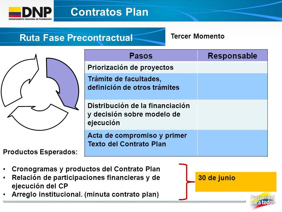 Contratos Plan DECRETO UNICO CONTRATOS PLAN Ruta Fase Precontractual PasosResponsable Priorización de proyectos Trámite de facultades, definición de o