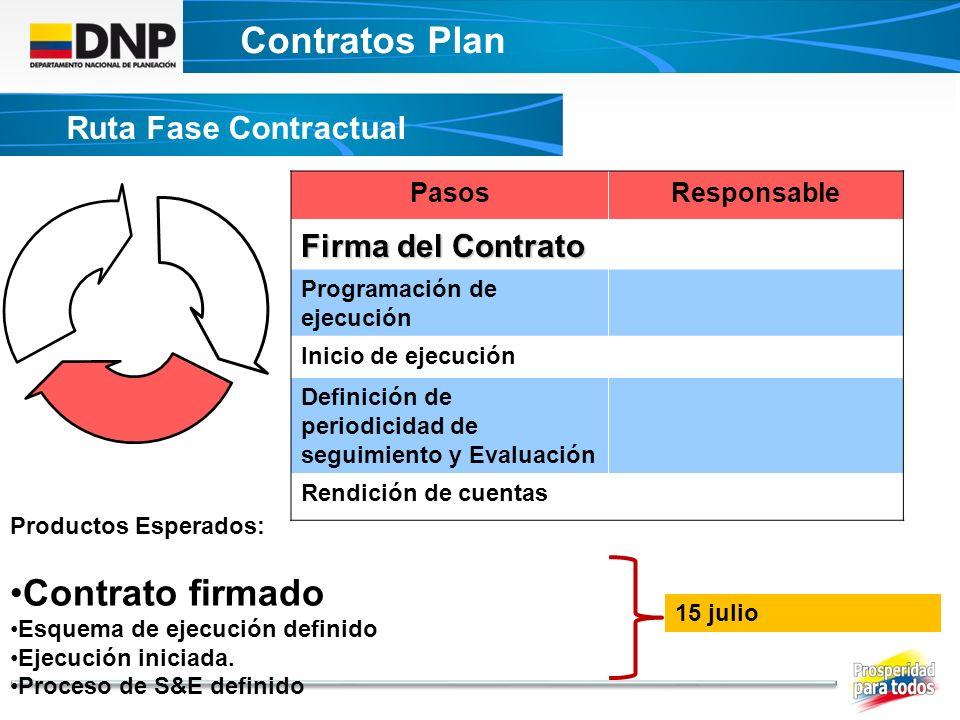 Contratos Plan DECRETO UNICO CONTRATOS PLAN Ruta Fase Contractual PasosResponsable Firma del Contrato Programación de ejecución Inicio de ejecución De