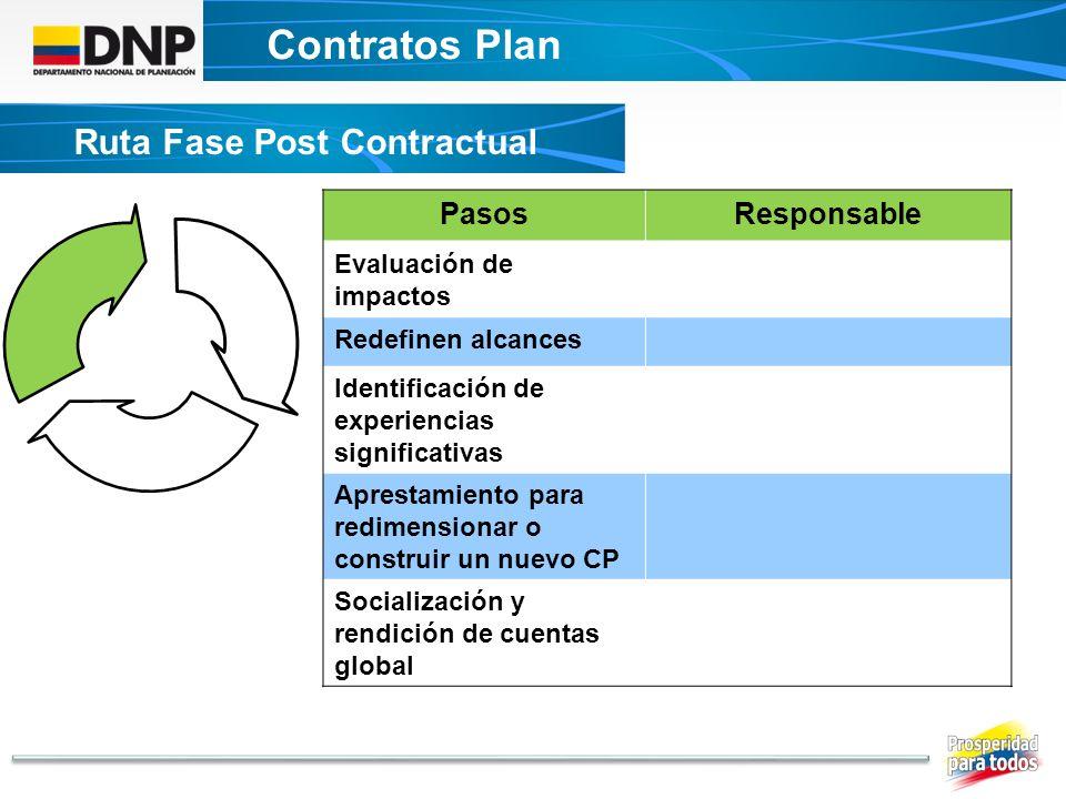 Contratos Plan DECRETO UNICO CONTRATOS PLAN Ruta Fase Post Contractual PasosResponsable Evaluación de impactos Redefinen alcances Identificación de ex