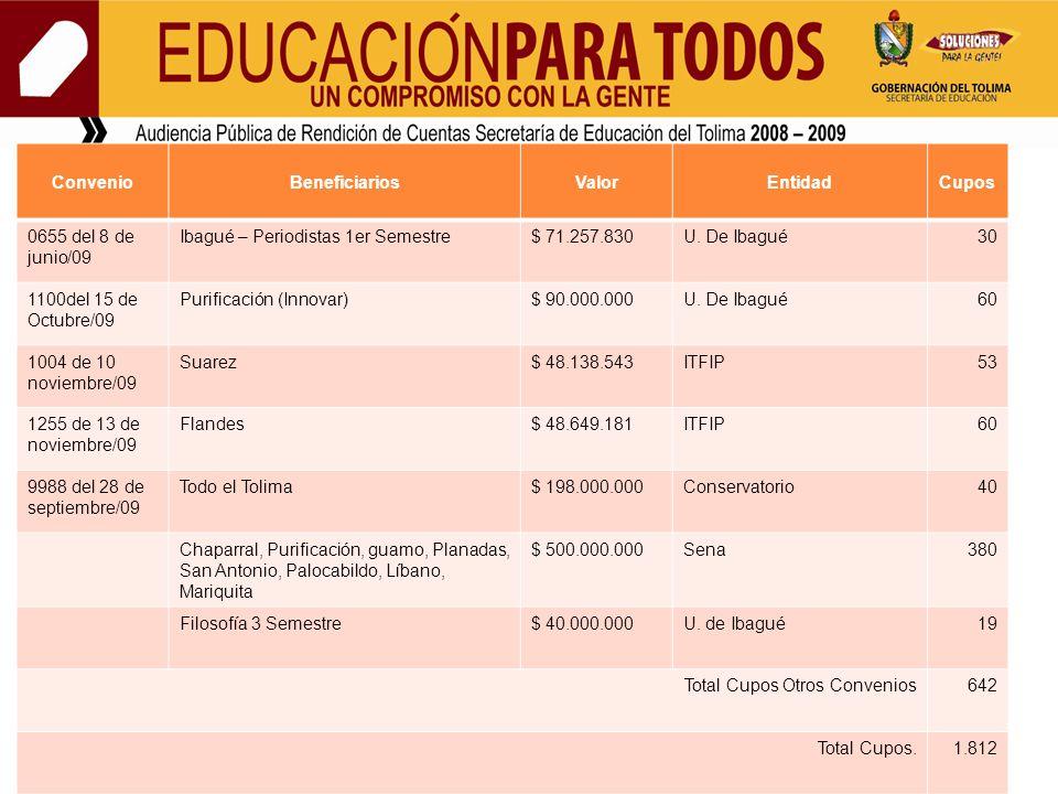 ConvenioBeneficiariosValorEntidadCupos 0655 del 8 de junio/09 Ibagué – Periodistas 1er Semestre$ 71.257.830U.