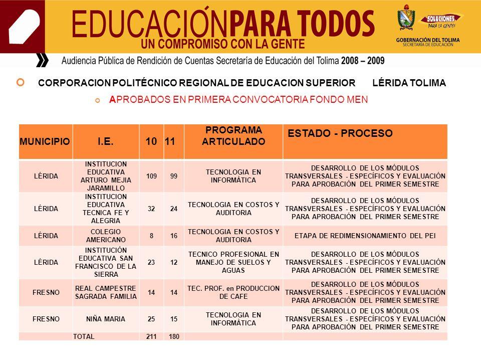 CORPORACION POLITÉCNICO REGIONAL DE EDUCACION SUPERIOR LÉRIDA TOLIMA APROBADOS EN PRIMERA CONVOCATORIA FONDO MEN MUNICIPIO I.E.10 11 PROGRAMA ARTICULADO ESTADO - PROCESO LÉRIDA INSTITUCION EDUCATIVA ARTURO MEJIA JARAMILLO 10999 TECNOLOGIA EN INFORMÀTICA DESARROLLO DE LOS MÓDULOS TRANSVERSALES - ESPECÍFICOS Y EVALUACIÓN PARA APROBACIÓN DEL PRIMER SEMESTRE LÉRIDA INSTITUCION EDUCATIVA TECNICA FE Y ALEGRIA 3224 TECNOLOGIA EN COSTOS Y AUDITORIA DESARROLLO DE LOS MÓDULOS TRANSVERSALES - ESPECÍFICOS Y EVALUACIÓN PARA APROBACIÓN DEL PRIMER SEMESTRE LÉRIDA COLEGIO AMERICANO 816 TECNOLOGIA EN COSTOS Y AUDITORIA ETAPA DE REDIMENSIONAMIENTO DEL PEI LÉRIDA INSTITUCIÓN EDUCATIVA SAN FRANCISCO DE LA SIERRA 2312 TECNICO PROFESIONAL EN MANEJO DE SUELOS Y AGUAS DESARROLLO DE LOS MÓDULOS TRANSVERSALES - ESPECÍFICOS Y EVALUACIÓN PARA APROBACIÓN DEL PRIMER SEMESTRE FRESNO REAL CAMPESTRE SAGRADA FAMILIA 14 TEC.