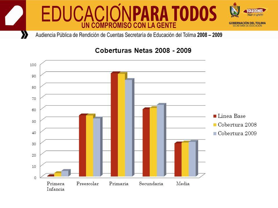 En el año 2008 la matrícula de Población Vulnerable atendida por las Instituciones que conforman el Banco de Oferentes fue de 13.310 alumnos y en el 2009 fue de 16.404 alumnos.