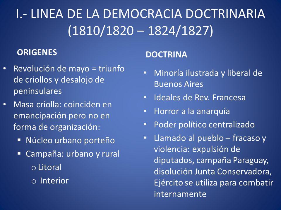 I.- LINEA DE LA DEMOCRACIA DOCTRINARIA (1810/1820 – 1824/1827) ORIGENES Revolución de mayo = triunfo de criollos y desalojo de peninsulares Masa criol