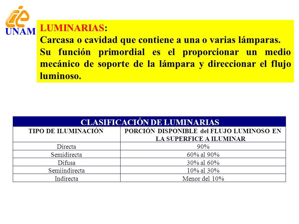 CLASIFICACIÓN DE LUMINARIAS TIPO DE ILUMINACIÓNPORCIÓN DISPONIBLE del FLUJO LUMINOSO EN LA SUPERFICE A ILUMINAR Directa90% Semidirecta60% al 90% Difus