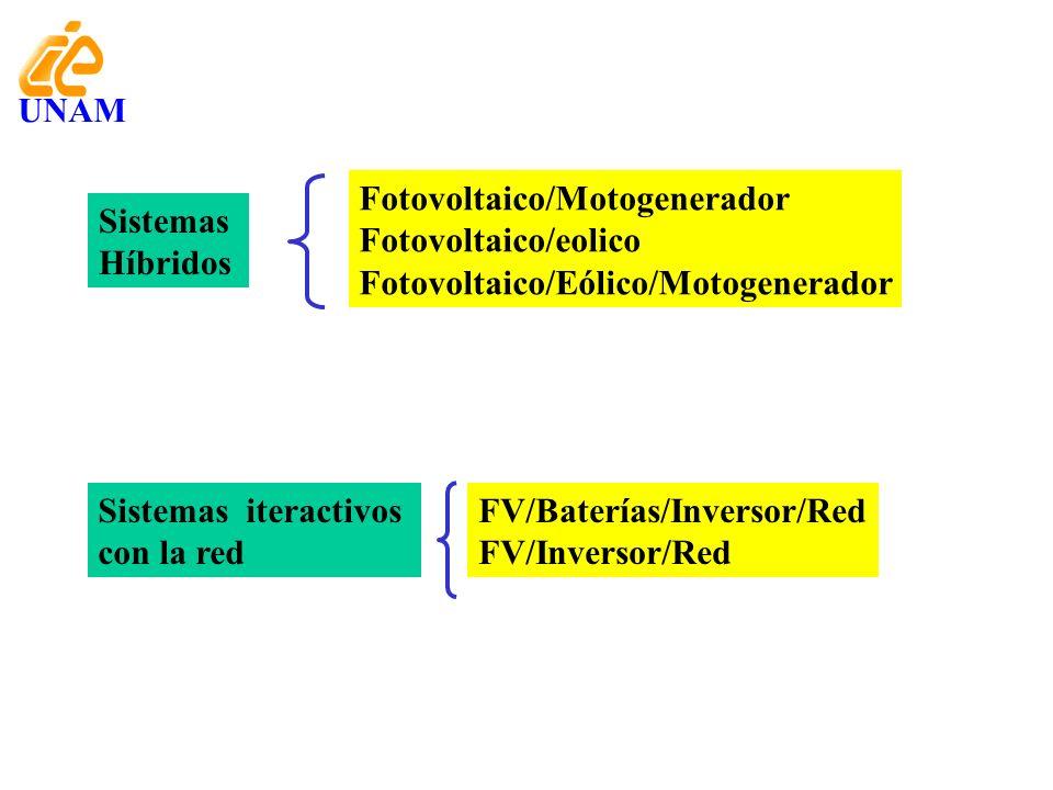 Sistemas iteractivos con la red FV/Baterías/Inversor/Red FV/Inversor/Red Sistemas Híbridos Fotovoltaico/Motogenerador Fotovoltaico/eolico Fotovoltaico